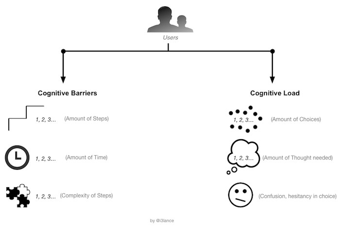 Cognitive barriers versus cognitive load that User Experience Professionals should know