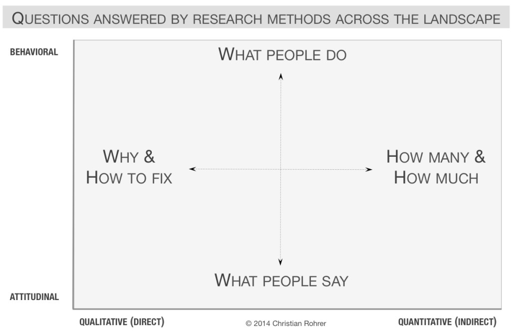 Questions answered by research methods across the landscape - Good User Research and UX doesn't always win